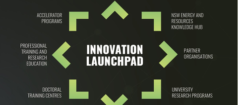 Innovation Launchpad Establishment